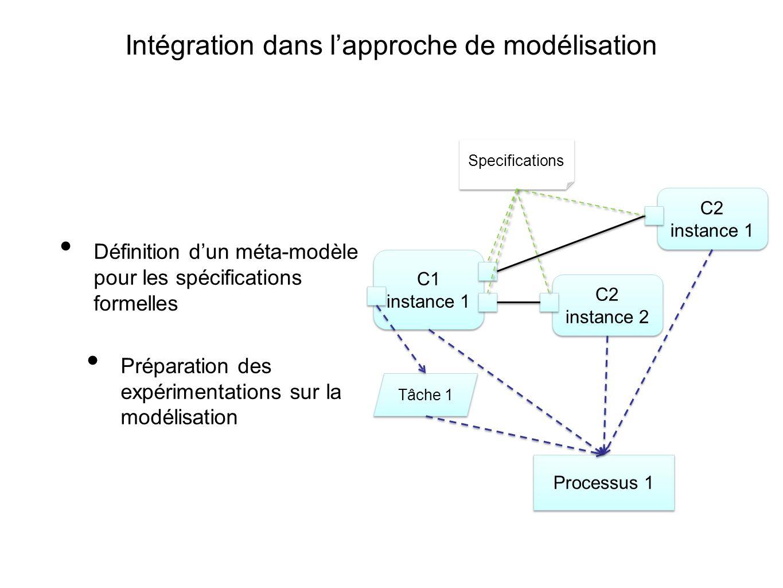 Intégration dans lapproche de modélisation Définition dun méta-modèle pour les spécifications formelles Préparation des expérimentations sur la modéli