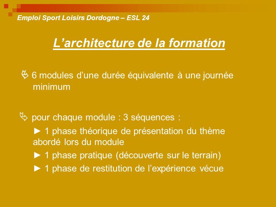 6 modules dune durée équivalente à une journée minimum pour chaque module : 3 séquences : 1 phase théorique de présentation du thème abordé lors du module 1 phase pratique (découverte sur le terrain) 1 phase de restitution de lexpérience vécue Larchitecture de la formation