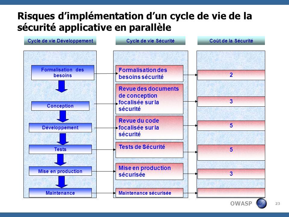 OWASP 23 Cycle de vie Sécurité Formalisation des besoins Conception Développement Tests Mise en production Revue des documents de conception focalisée
