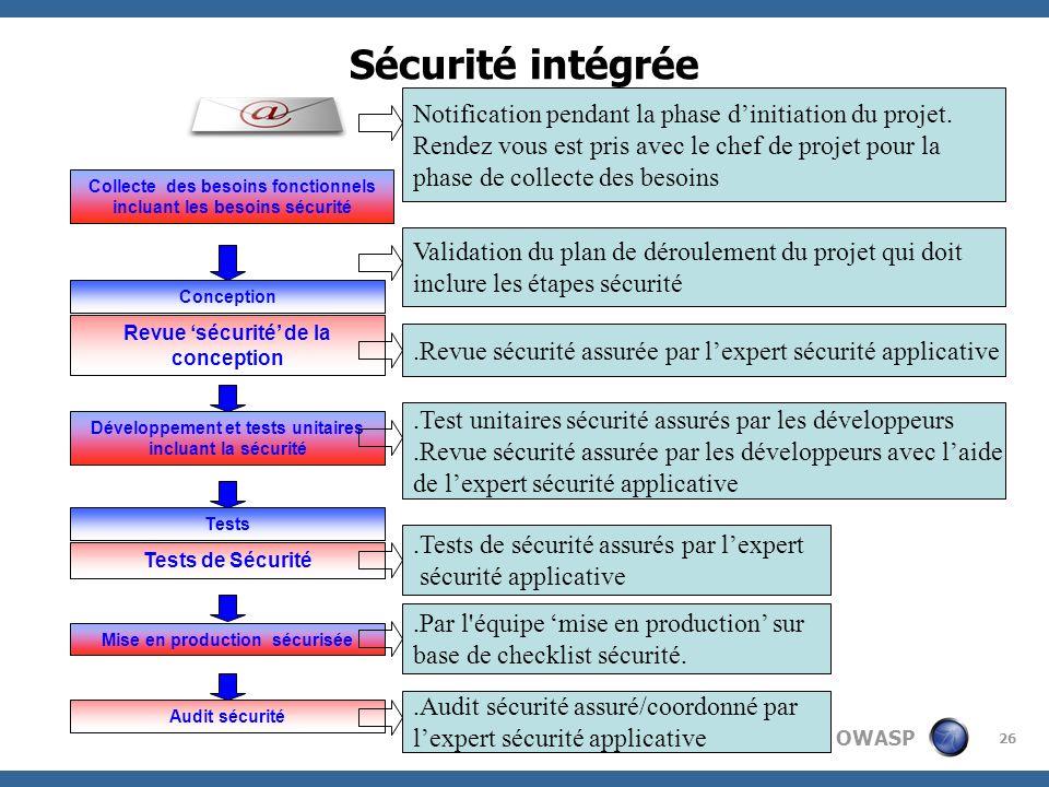 OWASP 26 Collecte des besoins fonctionnels incluant les besoins sécurité Conception Tests Tests de Sécurité Audit sécurité Revue sécurité de la concep