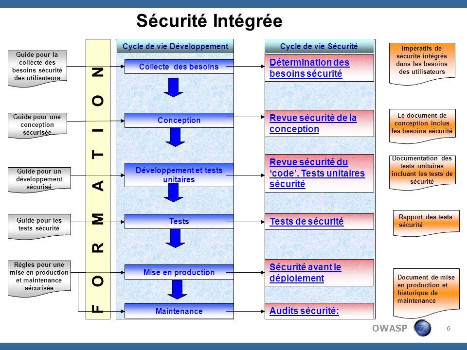 OWASP 27 Conclusion Les contraintes de la mise en œuvre de la sécurité intégrée sont les mêmes pour les organisations ayant adopté le cycle de vie de développement dapplication traditionnel Les voies et les moyens de la mise en œuvre de la sécurité intégrée sont forcément liés au type dorganisation en place dans les entreprises Une sécurité intégrée effective passe par la formation et lintégration dexperts sécurité applicative dans les équipes de développement Il faut compter 2 à 3 ans pour que la machine soit rodée