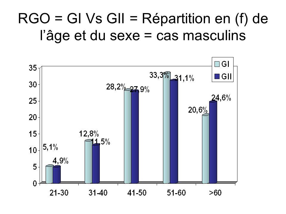Prévalence RGO par rapport à la PG