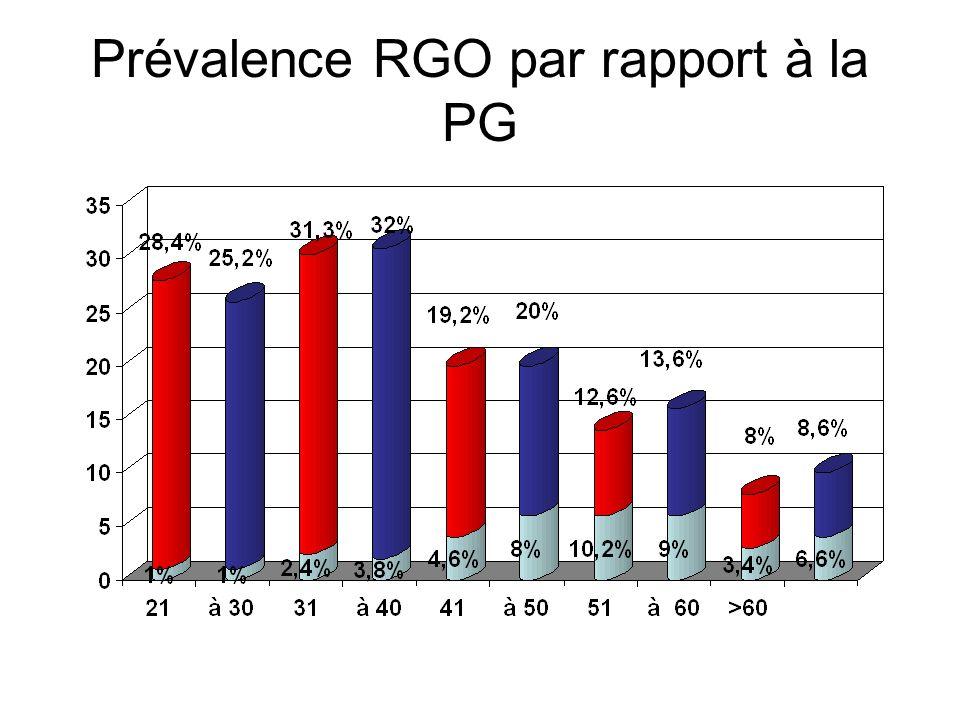 RGO GI = Répartition des cas en (f) de lâge et du sexe par rapport à la PG