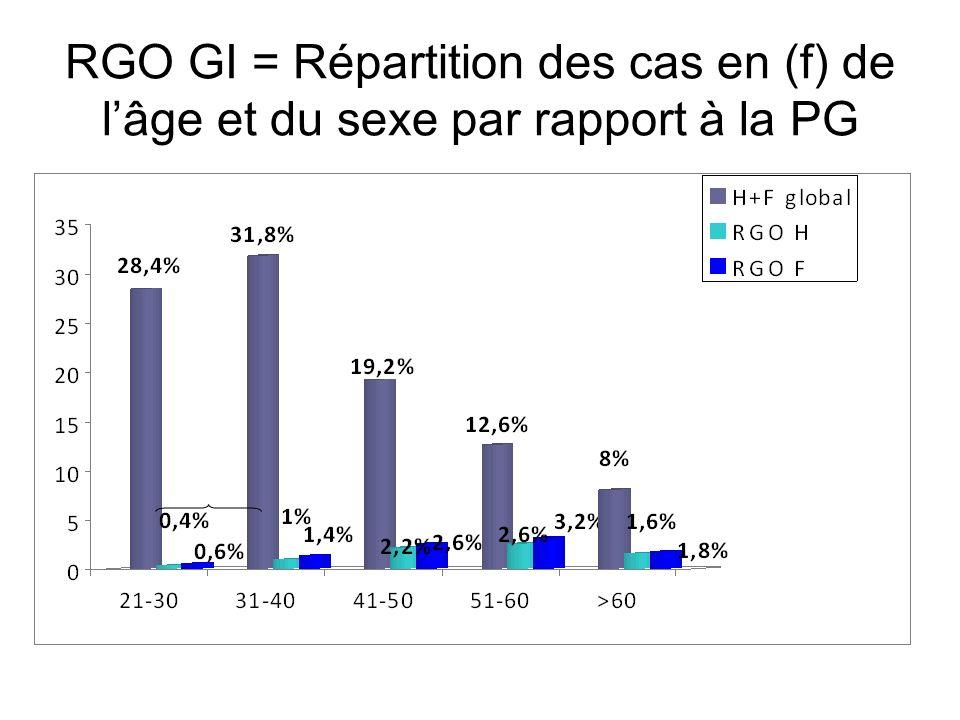 RGO GII = Répartition des cas en(f) de lâge et du sexe par rapport à la PG