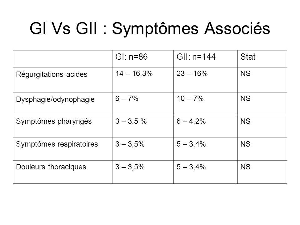 GI Vs GII : Caractères cliniques RGOGI: n=86 n=500 GII: n=144Stat Périodicité Globale Quotidienne Hebdomadaire Mensuelle Annuelle 86 – 17,2% 12 – 2,4% 22 – 4,4% 40 – 8% 12 – 2,4% 144 – 28,8% 24 – 4,8% 48 – 9,6% 57 – 11,4% 15 – 3% p<0,05 p>0,05 Sévérité Minime Modérée Sévère 35/86 – 40,7% 40/86 – 46,5% 11/86 – 12,8% 65/144 – 45,1% 60/144 – 41,7% 19/144 – 13,2% NS