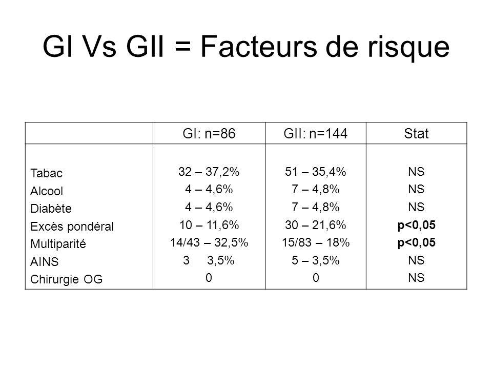 Discussion Dans ce travail de la prévalence du RGO en 25 ans à Alger 17,2% à 28,8% (+67%) réelle .