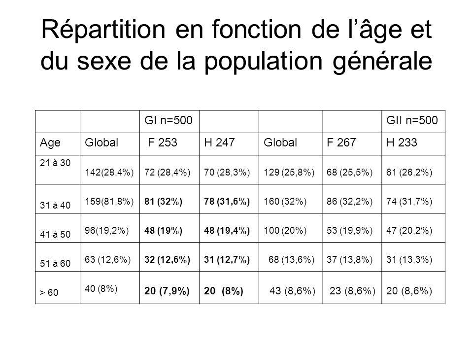 GI Vs GII : Caractéristiques Générales Sexe :GI: n=86GII: n=144Stat Masculin Féminin SRF 39 – 45,3% 47 – 54,7% 1,2 61 – 42,4% 83 – 57,6% 1,4 NS Age (m/ans) : Hommes Femmes Ant Fam RGO 46,6 a 46,1 a 15 – 17,6% 50,4 a 48,9 a 28 – 19,5% NS Ancienneté des symptômes (n- mois) 27 m32 mNS