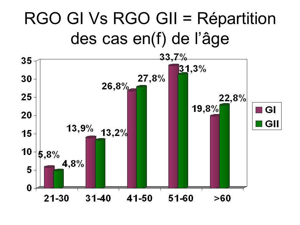 RGO GI Vs GII = Répartition en (f) de lâge et du sexe = cas féminins Age
