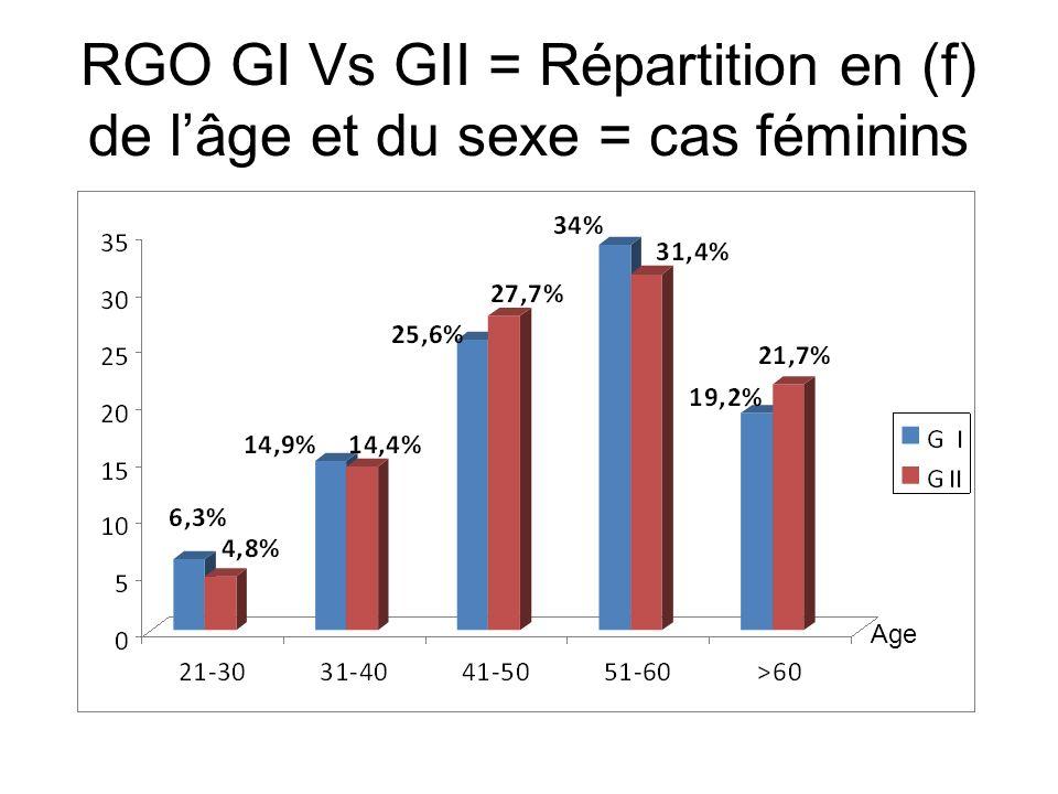 RGO = GI Vs GII = Répartition en (f) de lâge et du sexe = cas masculins
