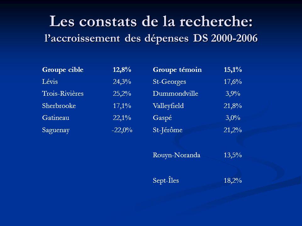 Les constats de la recherche: laccroissement des dépenses DS 2000-2006 Groupe cible12,8%Groupe témoin15,1% Lévis24,3%St-Georges17,6% Trois-Rivières25,2%Dummondville3,9% Sherbrooke17,1%Valleyfield21,8% Gatineau22,1%Gaspé3,0% Saguenay-22,0%St-Jérôme21,2% Rouyn-Noranda13,5% Sept-Îles18,2%