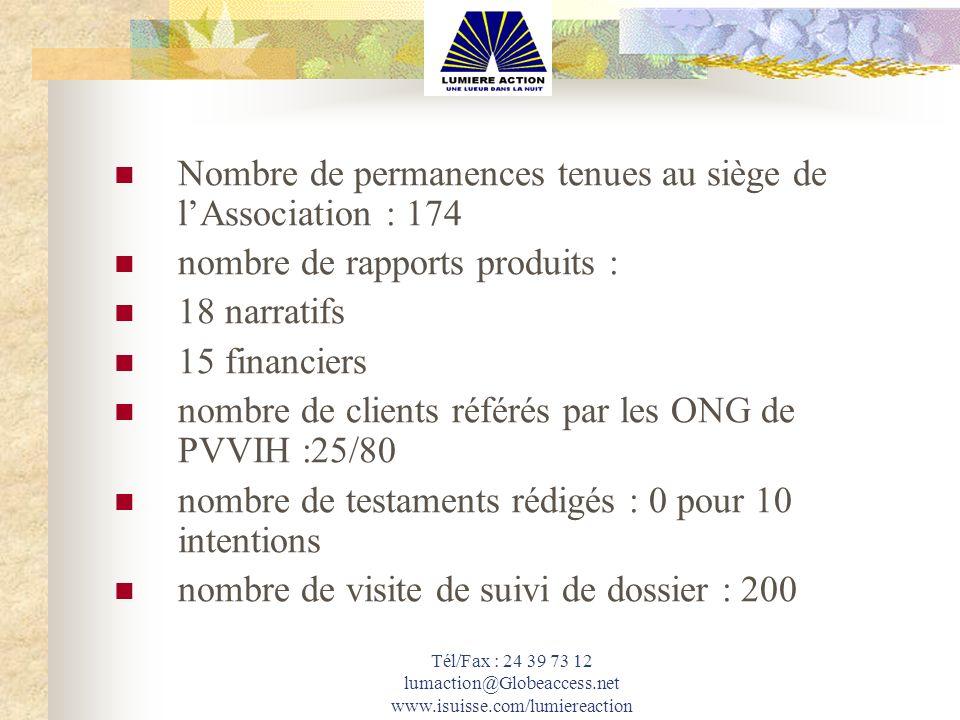 Nombre de permanences tenues au siège de lAssociation : 174 nombre de rapports produits : 18 narratifs 15 financiers nombre de clients référés par les
