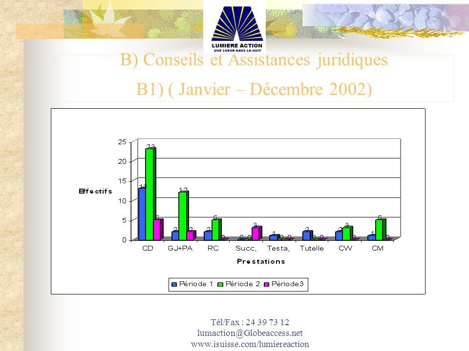 Tél/Fax : 24 39 73 12 lumaction@Globeaccess.net www.isuisse.com/lumiereaction B) Conseils et Assistances juridiques B1) ( Janvier – Décembre 2002)