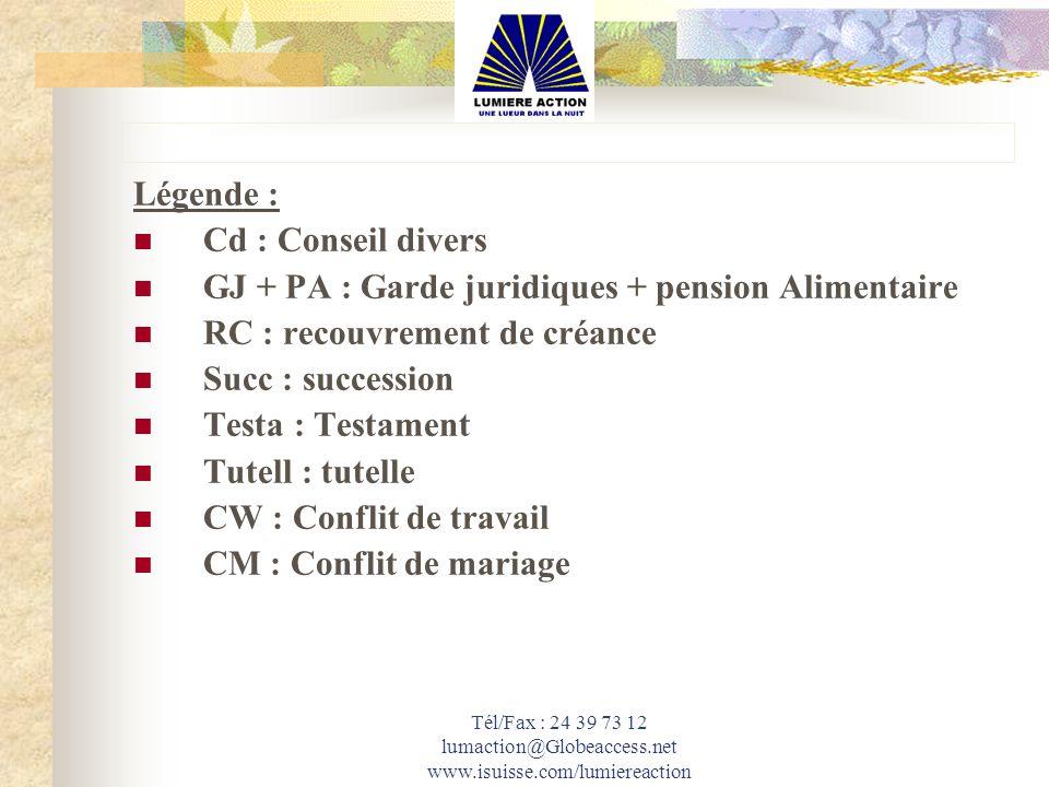 Légende : Cd : Conseil divers GJ + PA : Garde juridiques + pension Alimentaire RC : recouvrement de créance Succ : succession Testa : Testament Tutell