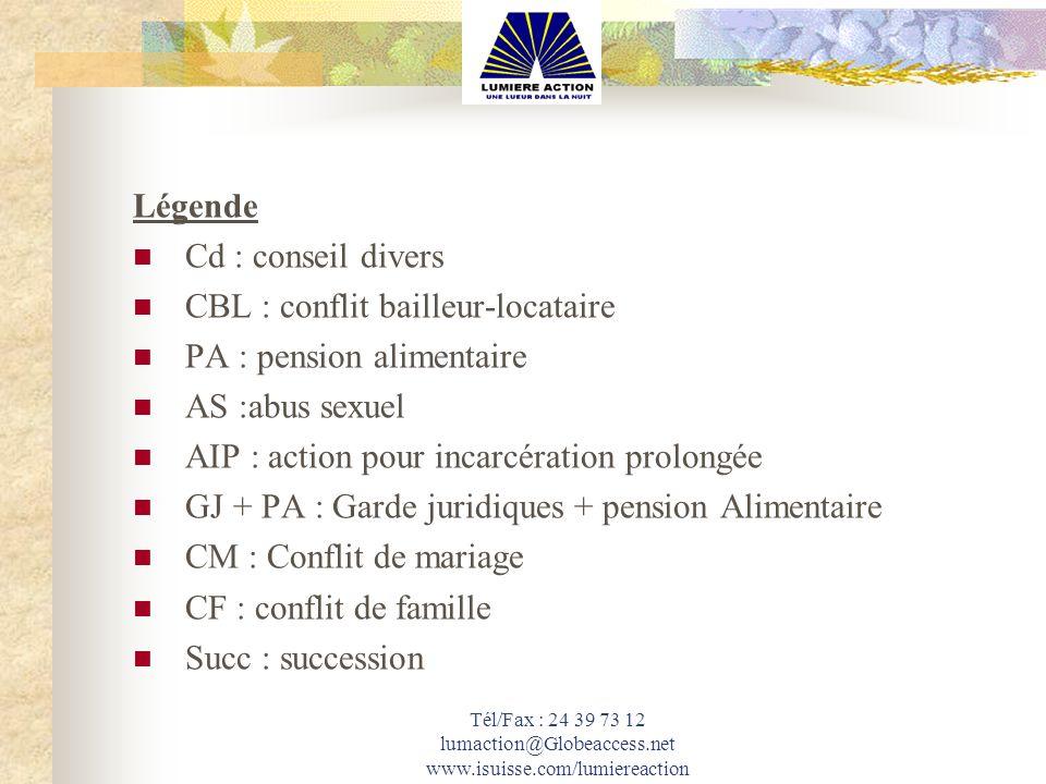 Tél/Fax : 24 39 73 12 lumaction@Globeaccess.net www.isuisse.com/lumiereaction Légende Cd : conseil divers CBL : conflit bailleur-locataire PA : pensio