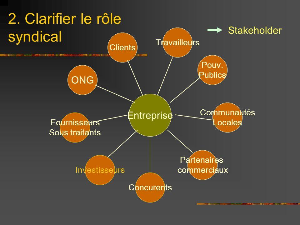 2. Clarifier le rôle syndical Communautés Locales Entreprise Fournisseurs Sous traitants Concurents Clients ONG Travailleurs Partenaires commerciaux I