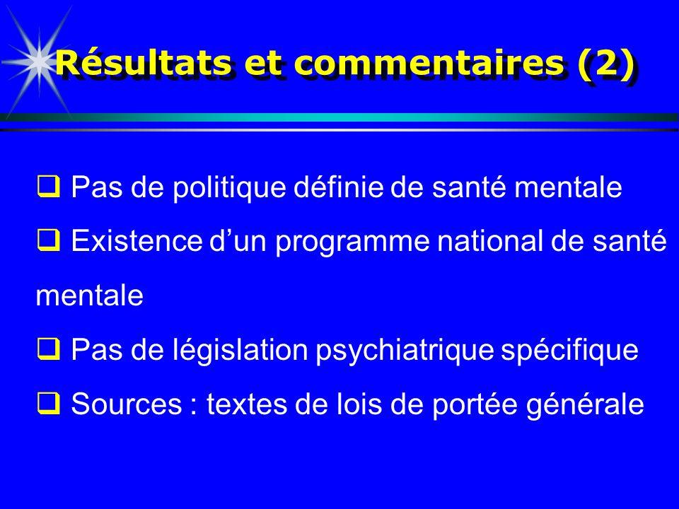 Résultats et commentaires (2) Pas de politique définie de santé mentale Existence dun programme national de santé mentale Pas de législation psychiatr