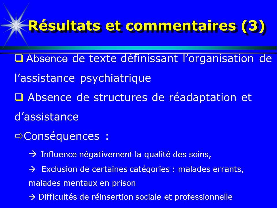Résultats et commentaires (3) Absence de texte définissant lorganisation de lassistance psychiatrique Absence de structures de réadaptation et dassist