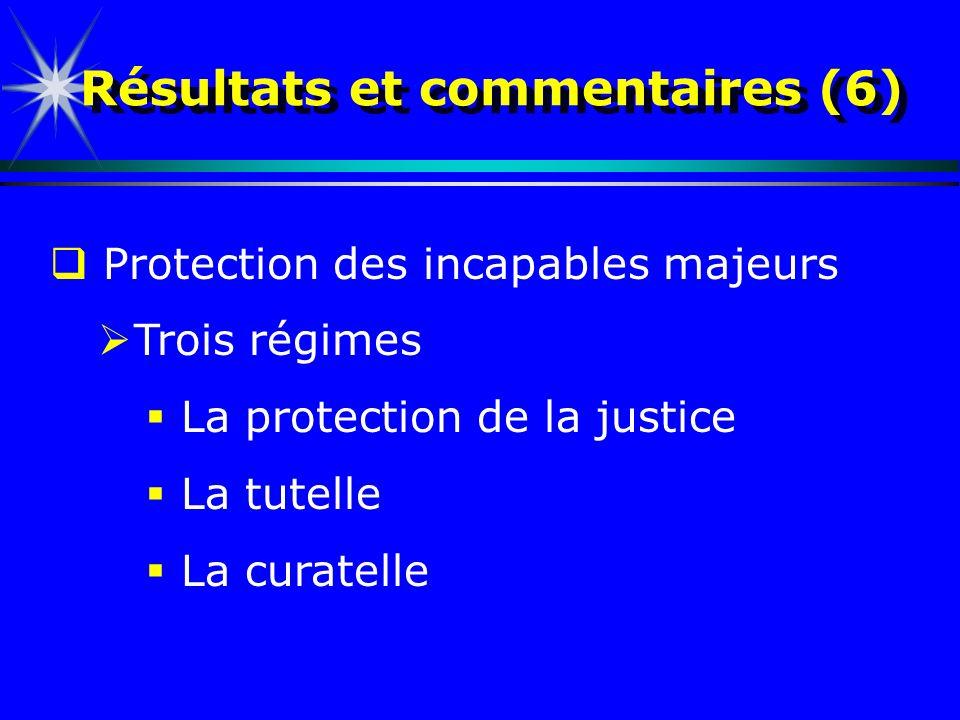 Résultats et commentaires (6) Protection des incapables majeurs Trois régimes La protection de la justice La tutelle La curatelle