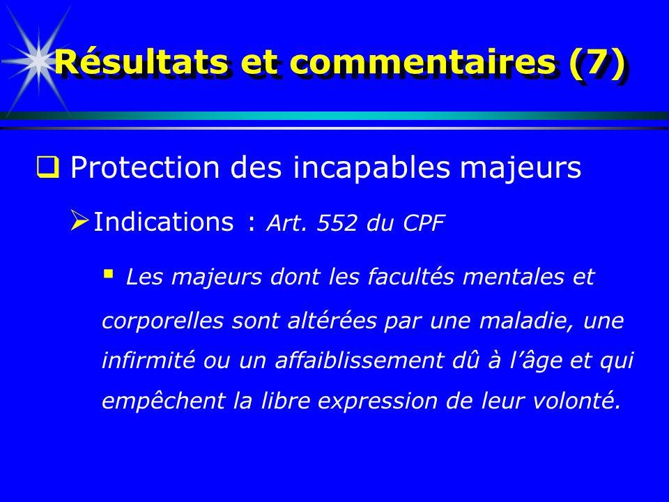 Résultats et commentaires (7) Protection des incapables majeurs Indications : Art. 552 du CPF Les majeurs dont les facultés mentales et corporelles so