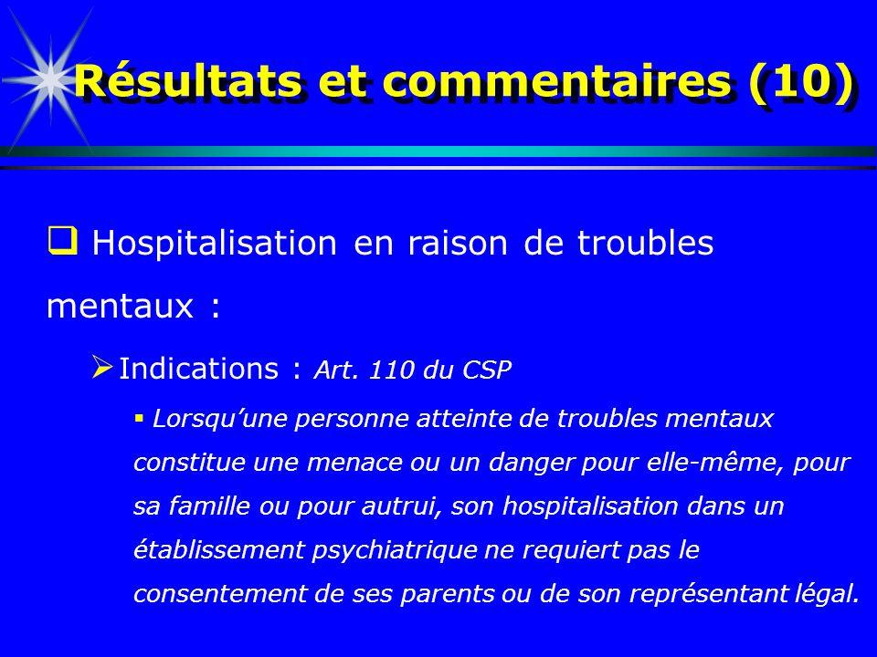 Résultats et commentaires (10) Hospitalisation en raison de troubles mentaux : Indications : Art. 110 du CSP Lorsquune personne atteinte de troubles m