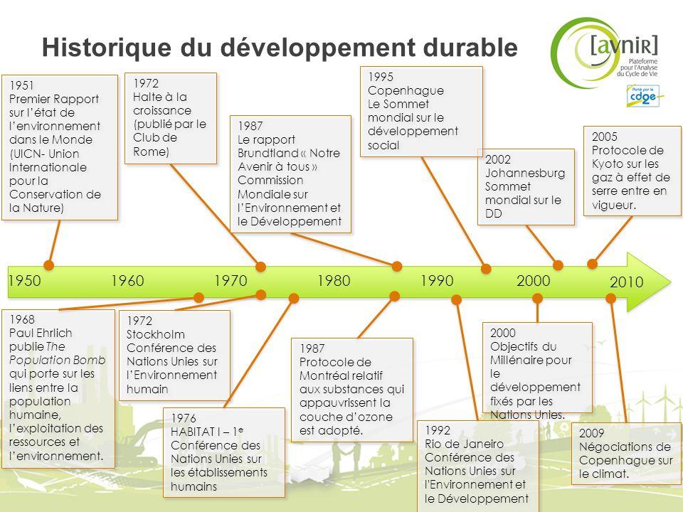 Historique du développement durable 1951 Premier Rapport sur létat de lenvironnement dans le Monde (UICN- Union Internationale pour la Conservation de