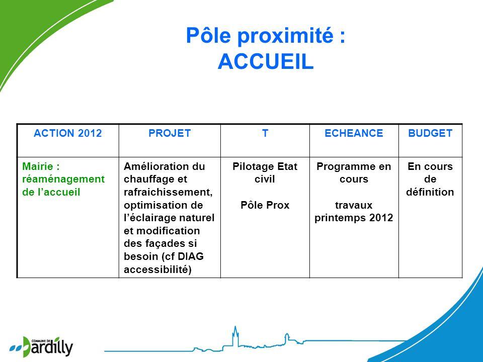 Pôle proximité : ACCUEIL ACTION 2012PROJETTECHEANCEBUDGET Mairie : réaménagement de laccueil Amélioration du chauffage et rafraichissement, optimisati