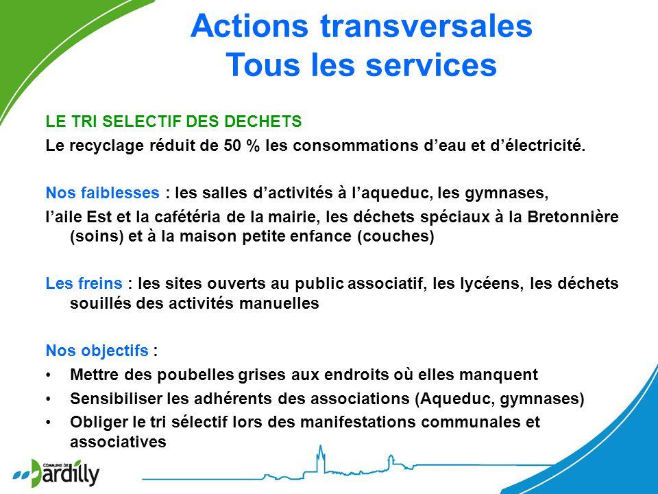 Actions transversales Tous les services LE TRI SELECTIF DES DECHETS Le recyclage réduit de 50 % les consommations deau et délectricité. Nos faiblesses
