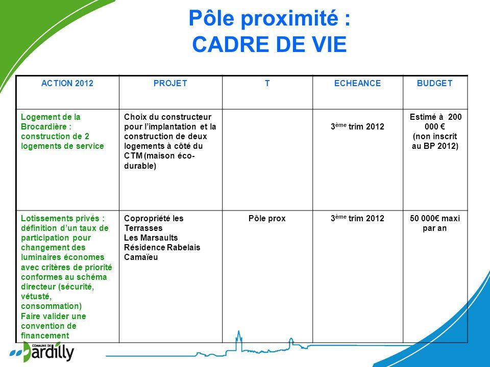 ACTION 2012PROJETTECHEANCEBUDGET Logement de la Brocardière : construction de 2 logements de service Choix du constructeur pour limplantation et la co
