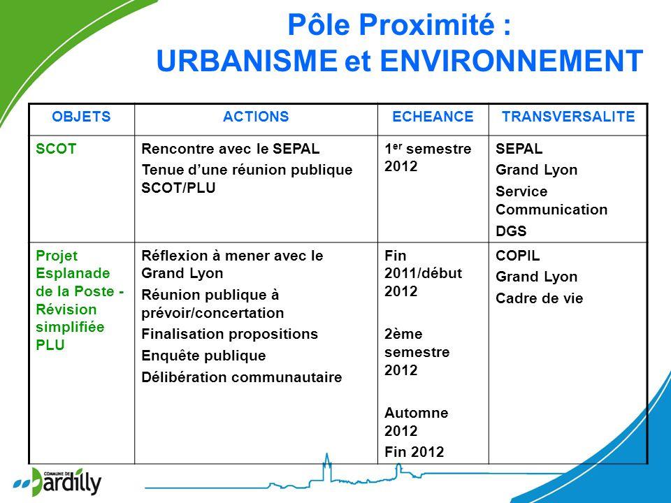 OBJETSACTIONSECHEANCETRANSVERSALITE SCOTRencontre avec le SEPAL Tenue dune réunion publique SCOT/PLU 1 er semestre 2012 SEPAL Grand Lyon Service Commu