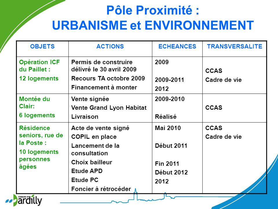 OBJETSACTIONSECHEANCESTRANSVERSALITE Opération ICF du Paillet : 12 logements Permis de construire délivré le 30 avril 2009 Recours TA octobre 2009 Fin