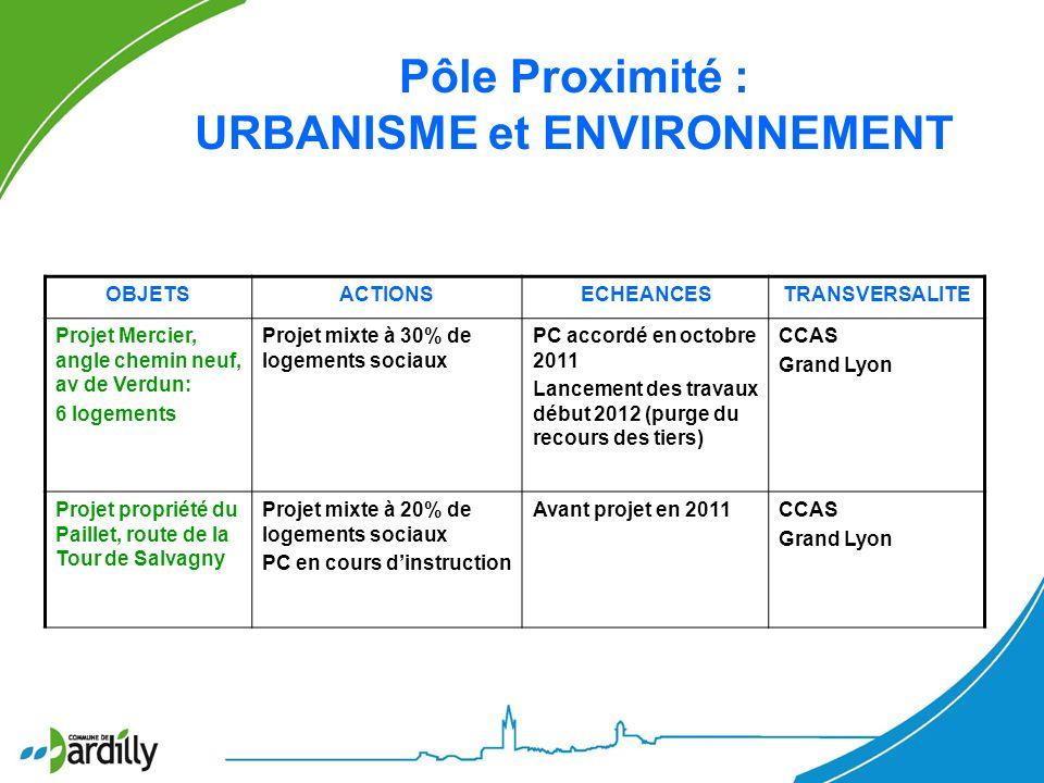 Pôle Proximité : URBANISME et ENVIRONNEMENT OBJETSACTIONSECHEANCESTRANSVERSALITE Projet Mercier, angle chemin neuf, av de Verdun: 6 logements Projet m