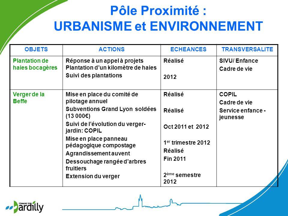 Pôle Proximité : URBANISME et ENVIRONNEMENT OBJETSACTIONSECHEANCESTRANSVERSALITE Plantation de haies bocagères Réponse à un appel à projets Plantation