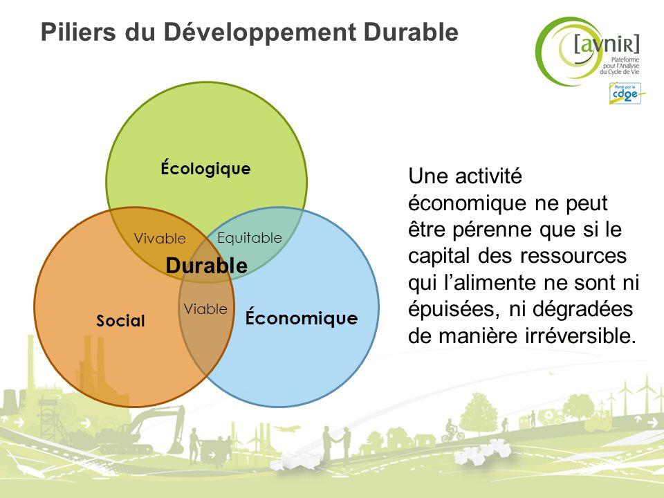 Piliers du Développement Durable Durable Écologique Social Économique Vivable Viable Equitable Une activité économique ne peut être pérenne que si le
