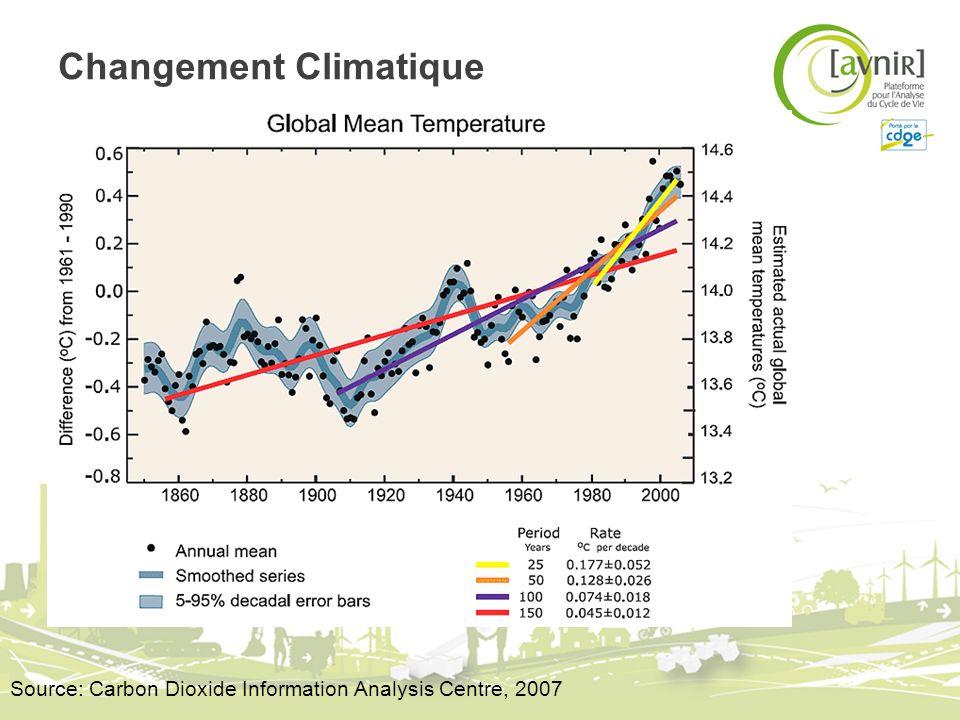 Observations directes du changement climatique « Le réchauffement de notre système climatique est irréfutable, tel quil est démontré par des observations dune augmentation de la température moyenne globale de lair et des océans, la fonte de neiges et de glaces, et la montée du niveau moyen de la mer » Source: IPCC, 2007