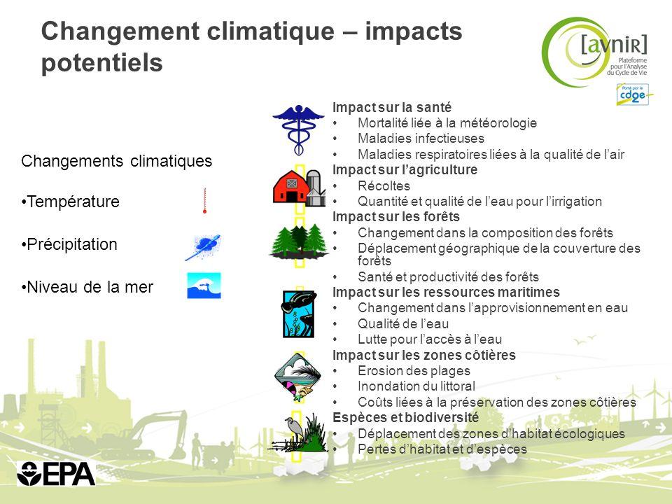 Changements climatiques Température Précipitation Niveau de la mer Changement climatique – impacts potentiels Impact sur la santé Mortalité liée à la