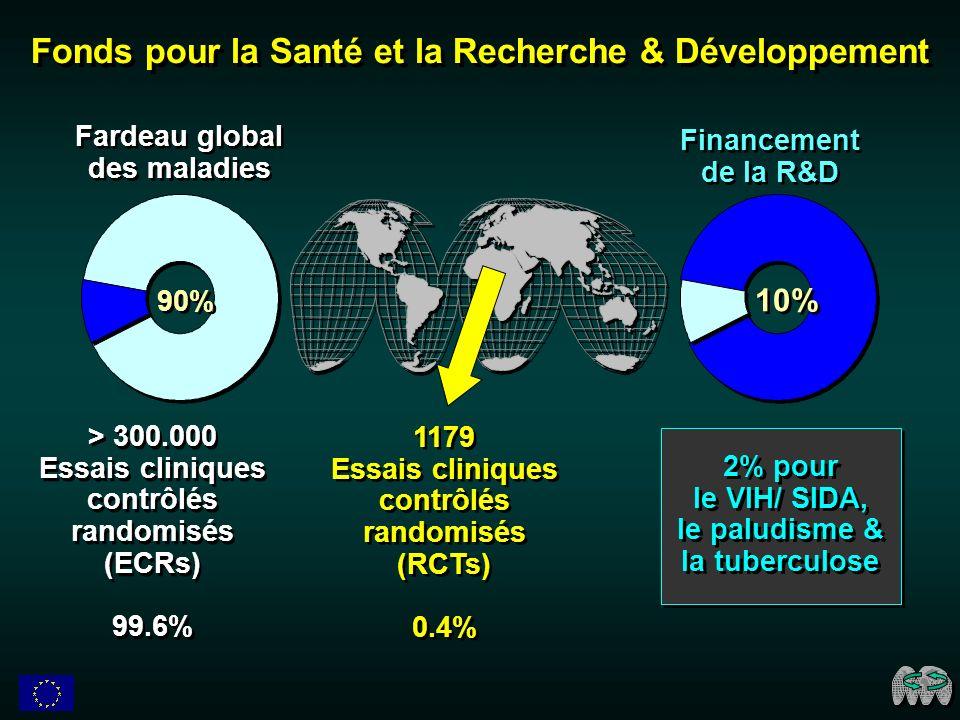 > 300.000 Essais cliniques contrôlés randomisés (ECRs) 99.6% > 300.000 Essais cliniques contrôlés randomisés (ECRs) 99.6% Fonds pour la Santé et la Recherche & Développement 90% Fardeau global des maladies Financement de la R&D 10% 2% pour le VIH/ SIDA, le paludisme & la tuberculose 2% pour le VIH/ SIDA, le paludisme & la tuberculose 1179 Essais cliniques contrôlés randomisés (RCTs) 0.4% 1179 Essais cliniques contrôlés randomisés (RCTs) 0.4%