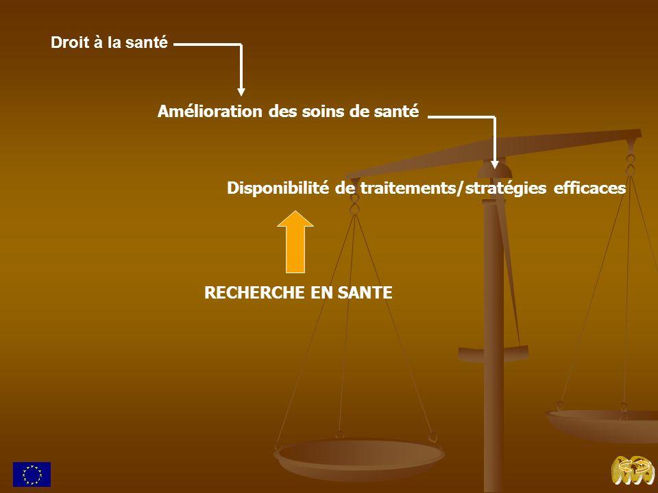 Droit à la santé Amélioration des soins de santé Disponibilité de traitements/stratégies efficaces RECHERCHE EN SANTE