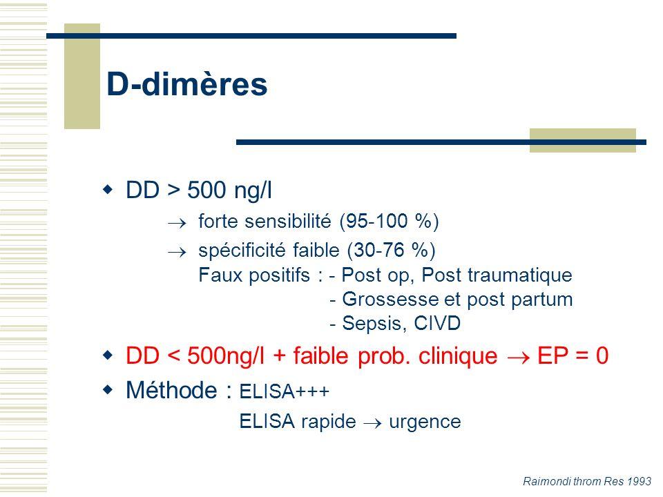 D-dimères DD > 500 ng/l forte sensibilité (95-100 %) spécificité faible (30-76 %) Faux positifs : - Post op, Post traumatique - Grossesse et post part