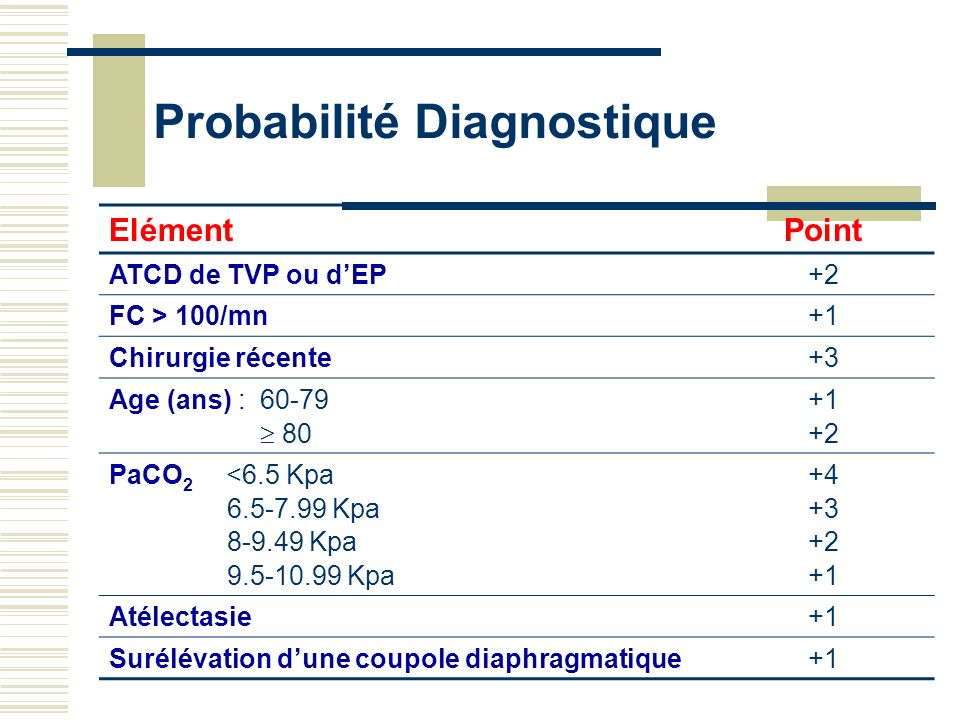 Probabilité Diagnostique ElémentPoint ATCD de TVP ou dEP+2 FC > 100/mn+1 Chirurgie récente+3 Age (ans) :60-79 80 +1 +2 PaCO 2 <6.5 Kpa 6.5-7.99 Kpa 8-