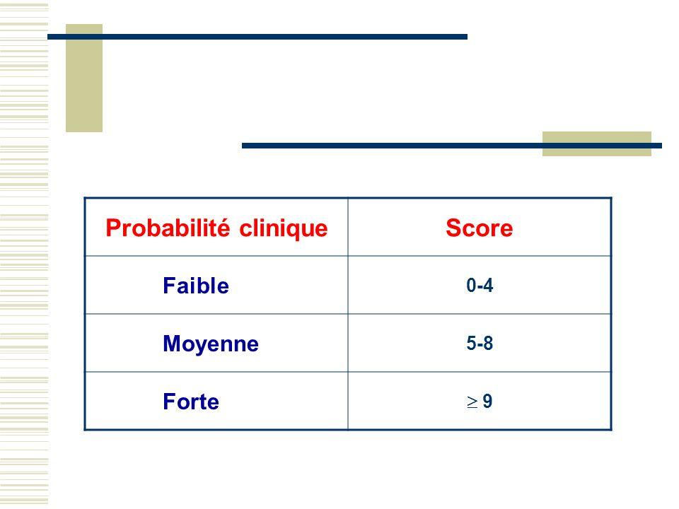 Probabilité cliniqueScore Faible 0-4 Moyenne 5-8 Forte 9