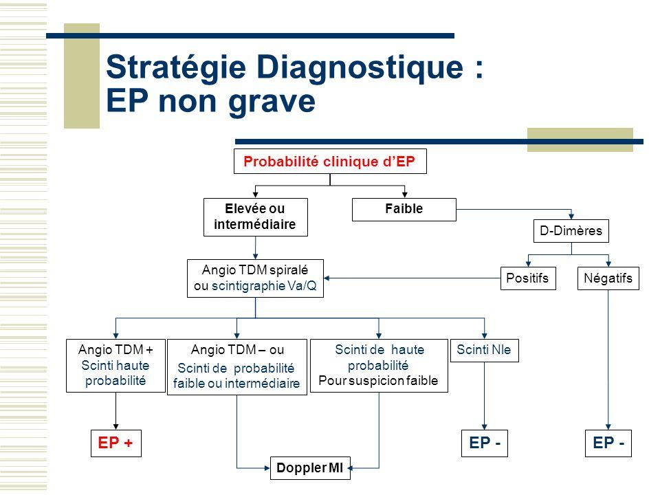 EP + Angio TDM – ou Scinti de probabilité faible ou intermédiaire Scinti de haute probabilité Pour suspicion faible Stratégie Diagnostique : EP non gr