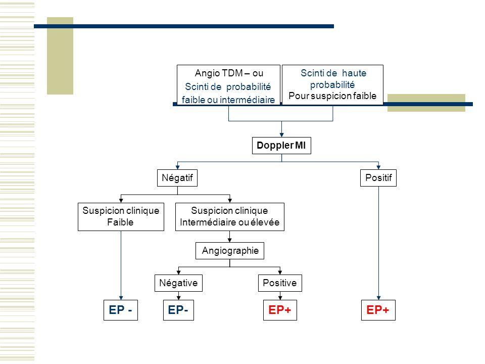 Angiographie Suspicion clinique Intermédiaire ou élevée Négative EP- Positive EP+ Positif EP+ Négatif Suspicion clinique Faible EP - Doppler MI Angio