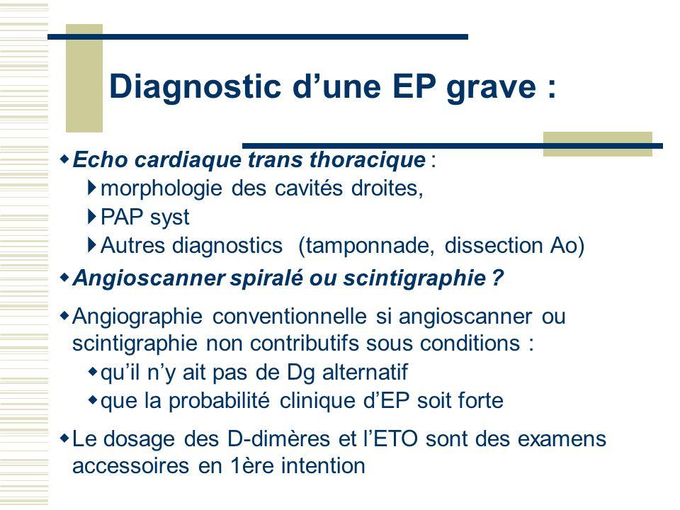 Diagnostic dune EP grave : Echo cardiaque trans thoracique : morphologie des cavités droites, PAP syst Autres diagnostics (tamponnade, dissection Ao)