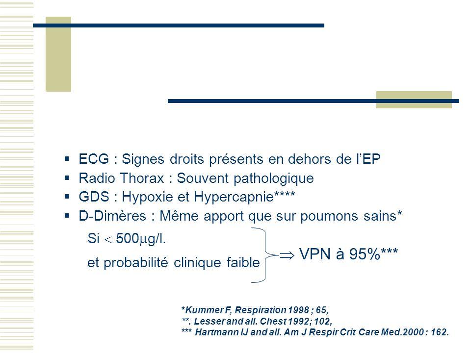 ECG : Signes droits présents en dehors de lEP Radio Thorax : Souvent pathologique GDS : Hypoxie et Hypercapnie**** D-Dimères : Même apport que sur pou