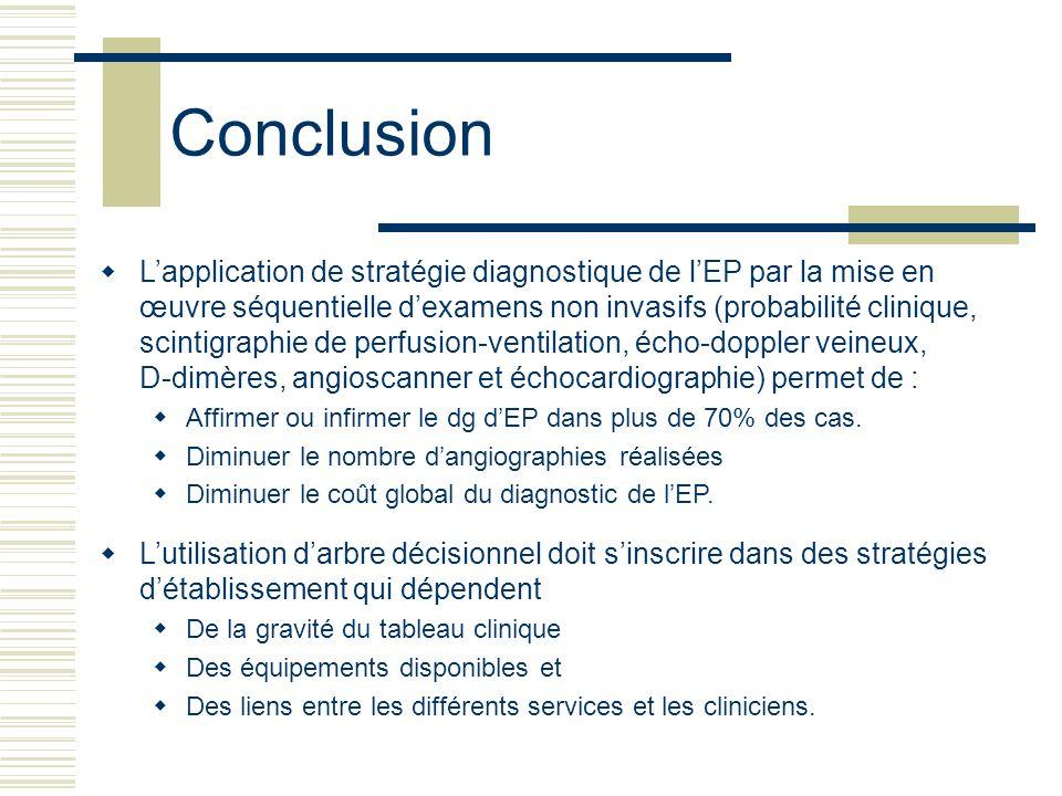 Conclusion Lapplication de stratégie diagnostique de lEP par la mise en œuvre séquentielle dexamens non invasifs (probabilité clinique, scintigraphie