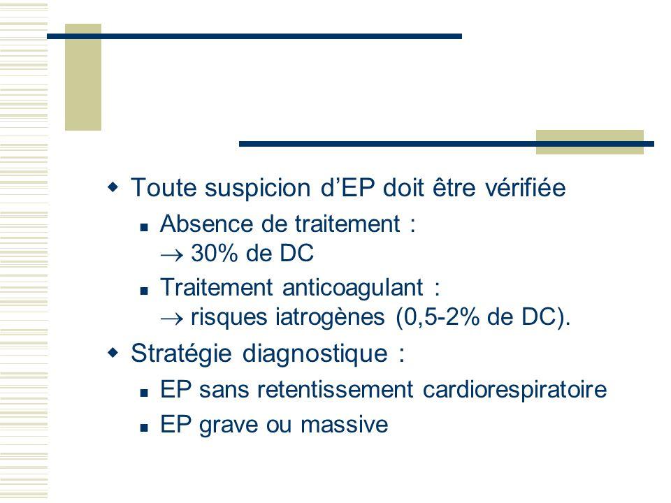 Toute suspicion dEP doit être vérifiée Absence de traitement : 30% de DC Traitement anticoagulant : risques iatrogènes (0,5-2% de DC). Stratégie diagn