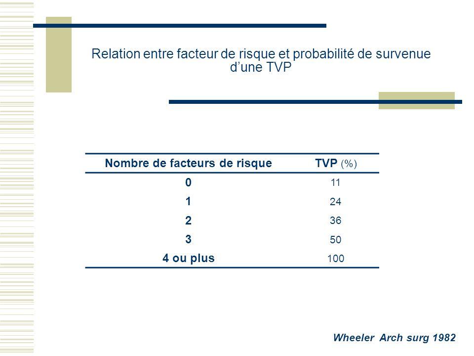 Nombre de facteurs de risqueTVP (%) 0 11 1 24 2 36 3 50 4 ou plus 100 Wheeler Arch surg 1982 Relation entre facteur de risque et probabilité de surven