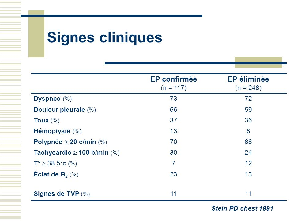 Signes cliniques Signes de TVP (%) T° 38.5°c (%) Tachycardie 100 b/min (%) Polypnée 20 c/min (%) Hémoptysie (%) Toux (%) Douleur pleurale (%) Dyspnée