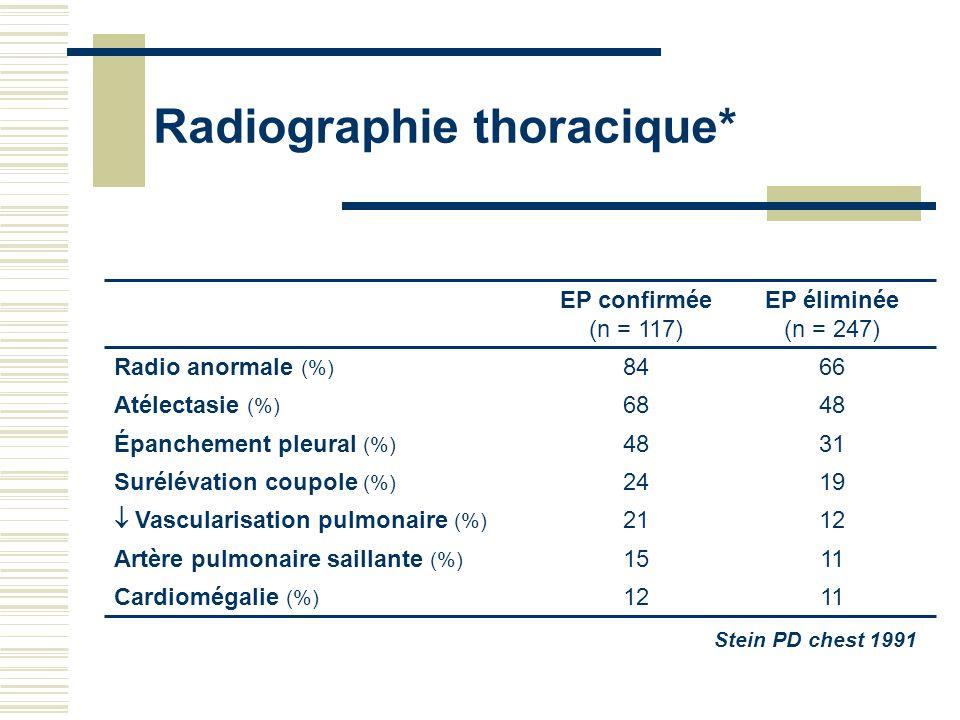 Radiographie thoracique* 11 12 19 31 48 66 EP éliminée (n = 247) Stein PD chest 1991 12 15 21 24 48 68 84 EP confirmée (n = 117) Radio anormale (%) Ca