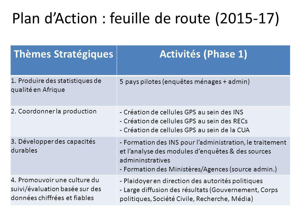 Plan dAction : feuille de route (2015-17) Thèmes StratégiquesActivités (Phase 1) 1. Produire des statistiques de qualité en Afrique 5 pays pilotes (en